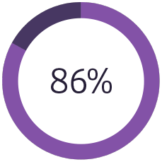 86 percent circle graphic