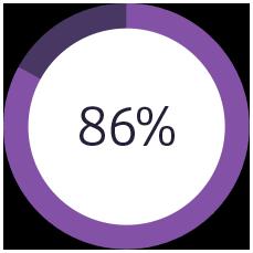 circle showing 86 percent