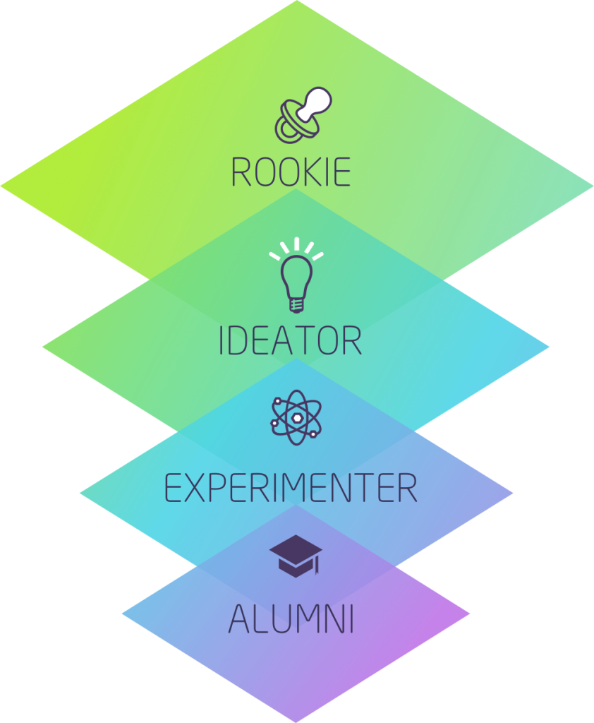 Innovation Funnel Phases