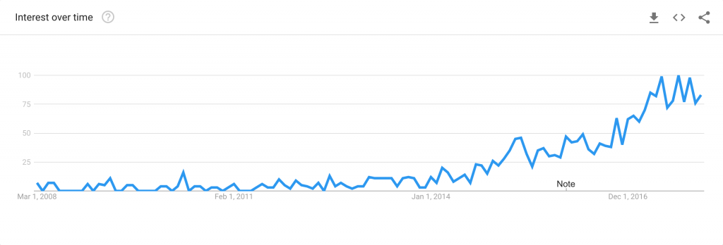 "Google Trends graph showing the number of searches for ""Digital Workplace"" increasing over time."