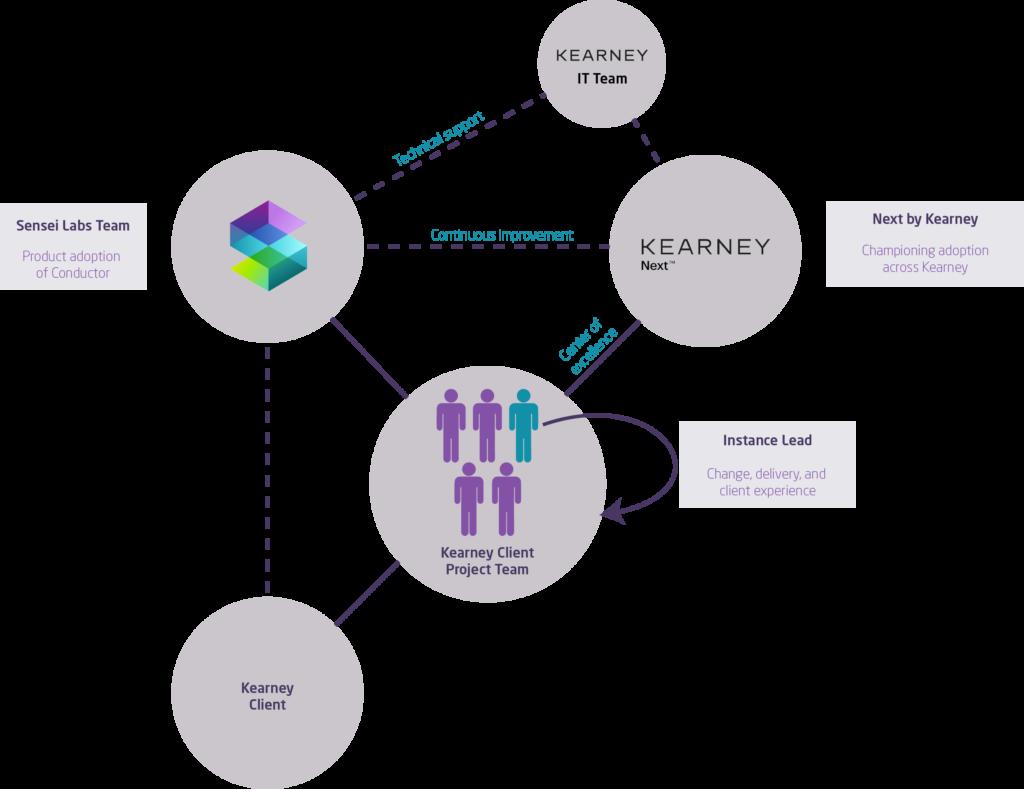 A.T. Kearney partnership network