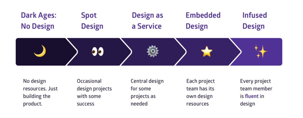 Different stages of design maturity