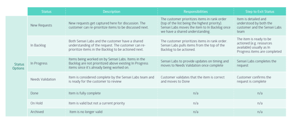 Sample presentation slide for onboarding customers
