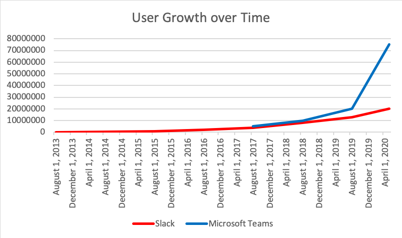 user growth over time for Slack and Teams