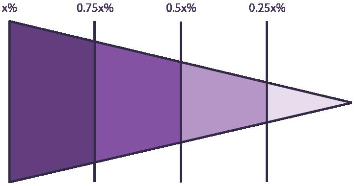 Funnel - shrinking